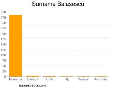 Surname Balasescu