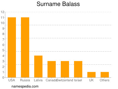 Surname Balass