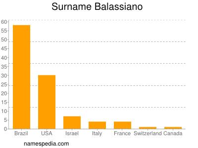 nom Balassiano