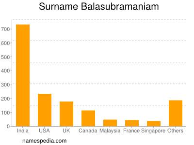 Surname Balasubramaniam