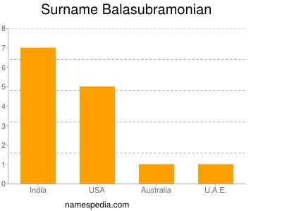 Surname Balasubramonian