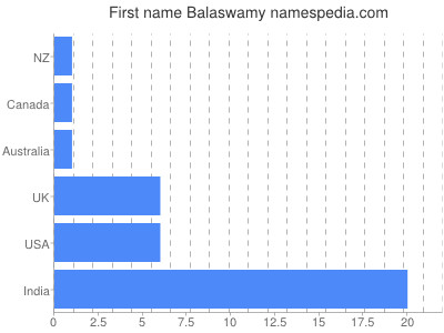 Given name Balaswamy