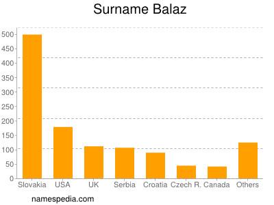 Surname Balaz