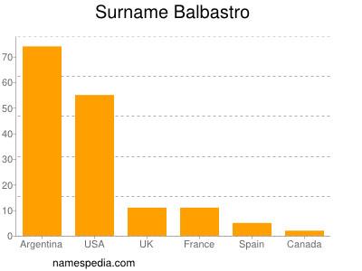 Surname Balbastro