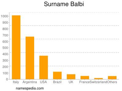Surname Balbi