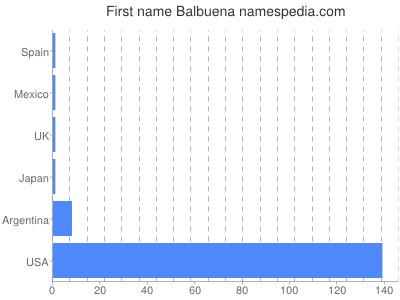 Given name Balbuena