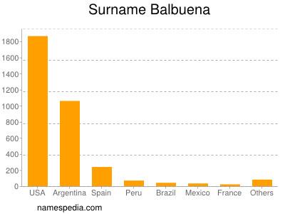 Surname Balbuena