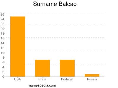 Surname Balcao