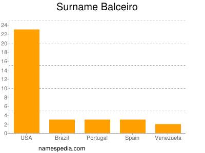 Surname Balceiro
