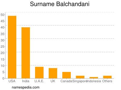 Surname Balchandani