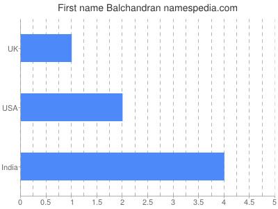 Given name Balchandran