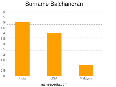 Surname Balchandran