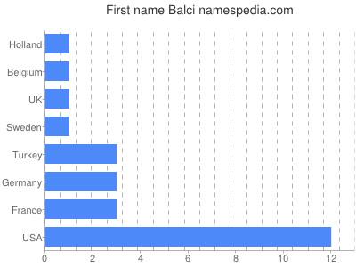 Given name Balci