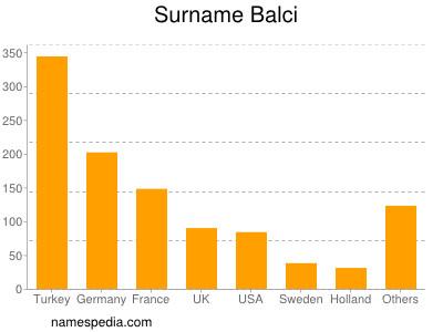 Surname Balci