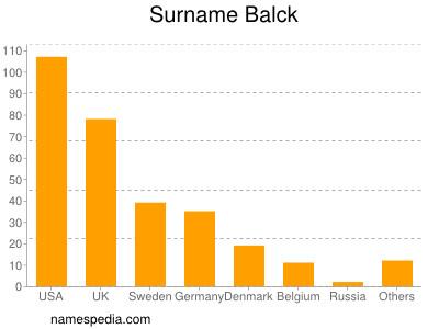 Surname Balck
