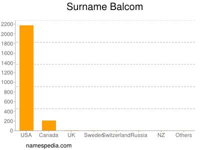 Surname Balcom
