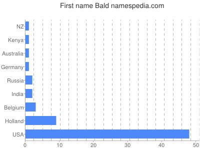 Given name Bald