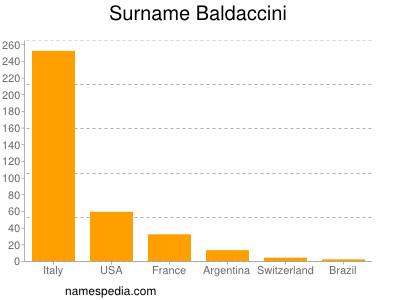 Surname Baldaccini
