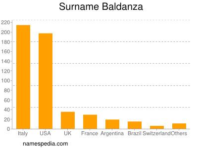 Surname Baldanza