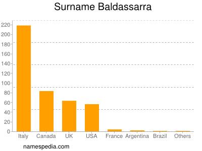 Surname Baldassarra
