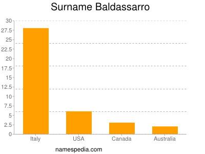 Surname Baldassarro