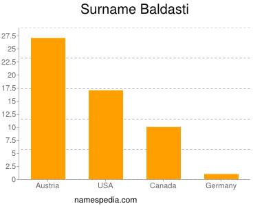 Surname Baldasti