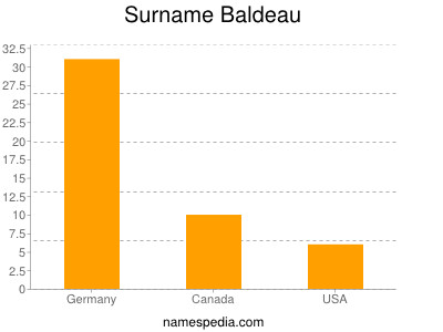 Surname Baldeau