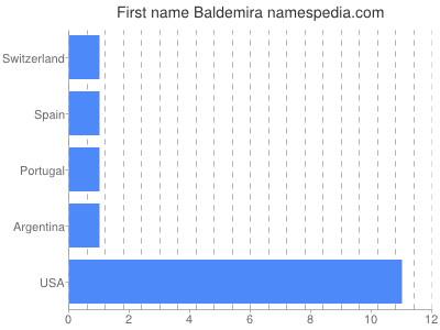 Given name Baldemira