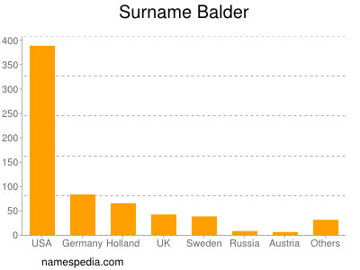 Surname Balder