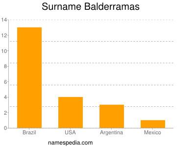 Surname Balderramas