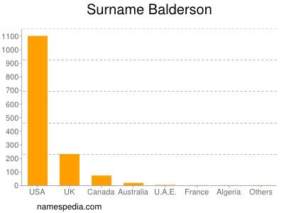 Surname Balderson