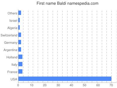 Given name Baldi