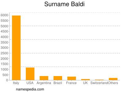 Surname Baldi