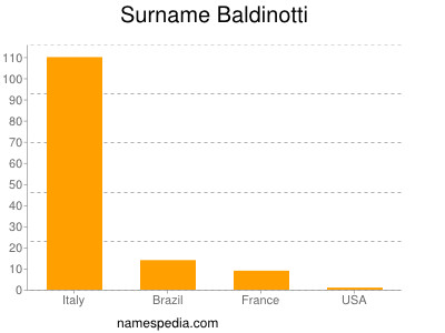 Surname Baldinotti