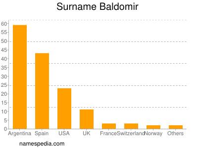 Surname Baldomir