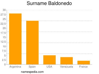 Surname Baldonedo