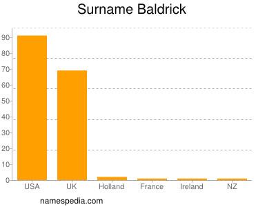 Surname Baldrick