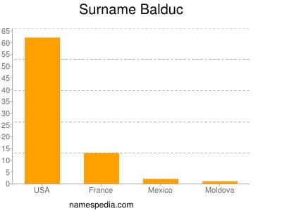 Surname Balduc