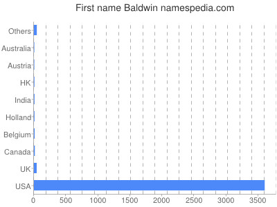 Given name Baldwin