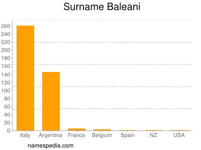 Surname Baleani