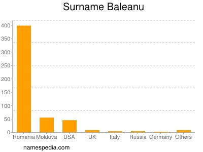 Surname Baleanu