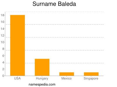 Surname Baleda