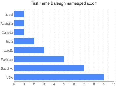 Given name Baleegh