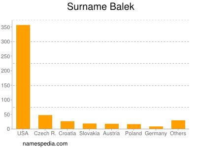 Surname Balek