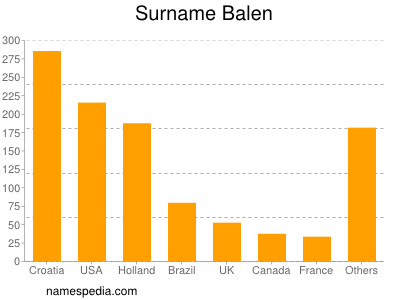 Surname Balen