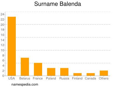 Surname Balenda