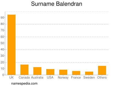 Surname Balendran