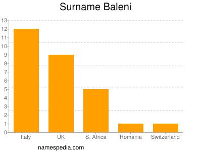 Surname Baleni