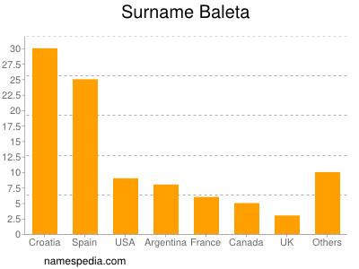 Surname Baleta