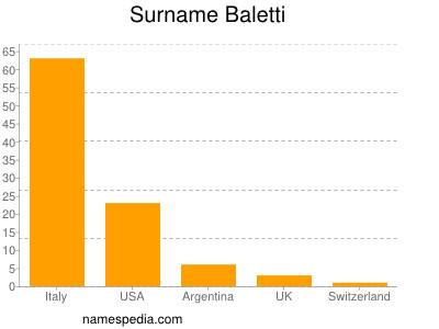 Surname Baletti